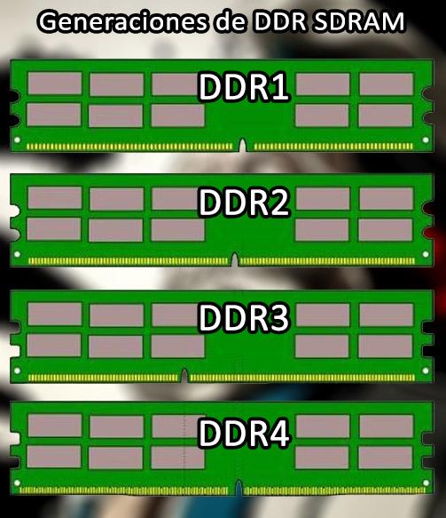 generaciones de DDR SDRAM