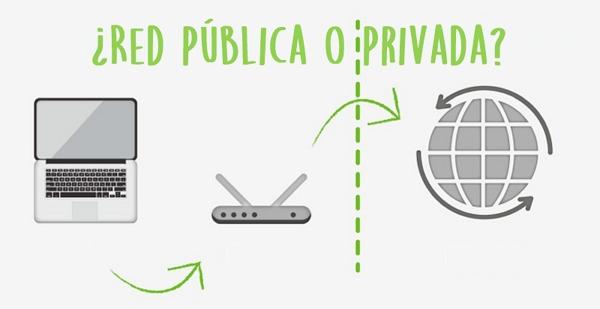 Tipos de IP