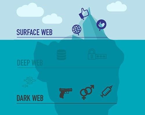 Diferencias entre la Depp Web y la Dark Web