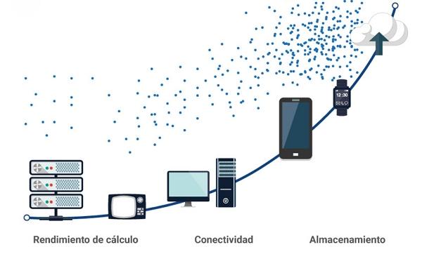 Importancia y utilidad de la Ley de Moore